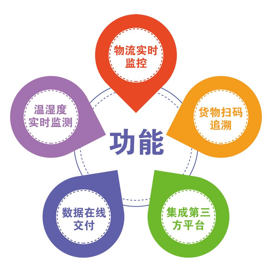 志翔领驭CMS冷链追溯平台主要功能:物流实时监控、温湿度实时监测、货物扫码追溯、数据在线交付、集成第三方平台。