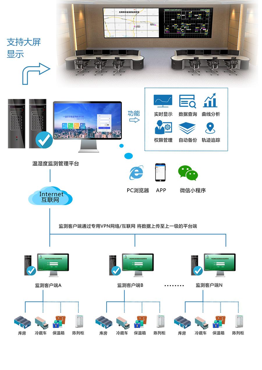 库房通过有线传输方式将温湿度监控数据传输到监测客户端,冷藏车、保温箱、陈列柜将温湿度监测数据通过无线传输到监测客户端,各场景监测客户端通过VPN网络将数据传至上一级温湿度监测管理平台,进行统一管理。监管平台可通过PC浏览器、APP、微信小程序进入,平台拥有温湿度实时显示、数据查询、曲线分析、权限管理、自动备份、轨迹追踪等功能。